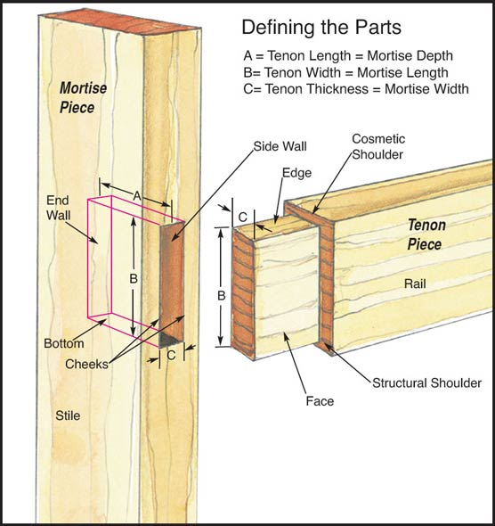 mortise-and-tenon-parts